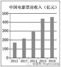 2017年高考江苏卷英语作文题目